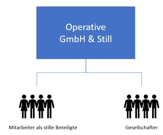 Mitarbeiterbeteiligungsmodelle: Stille Beteiligung